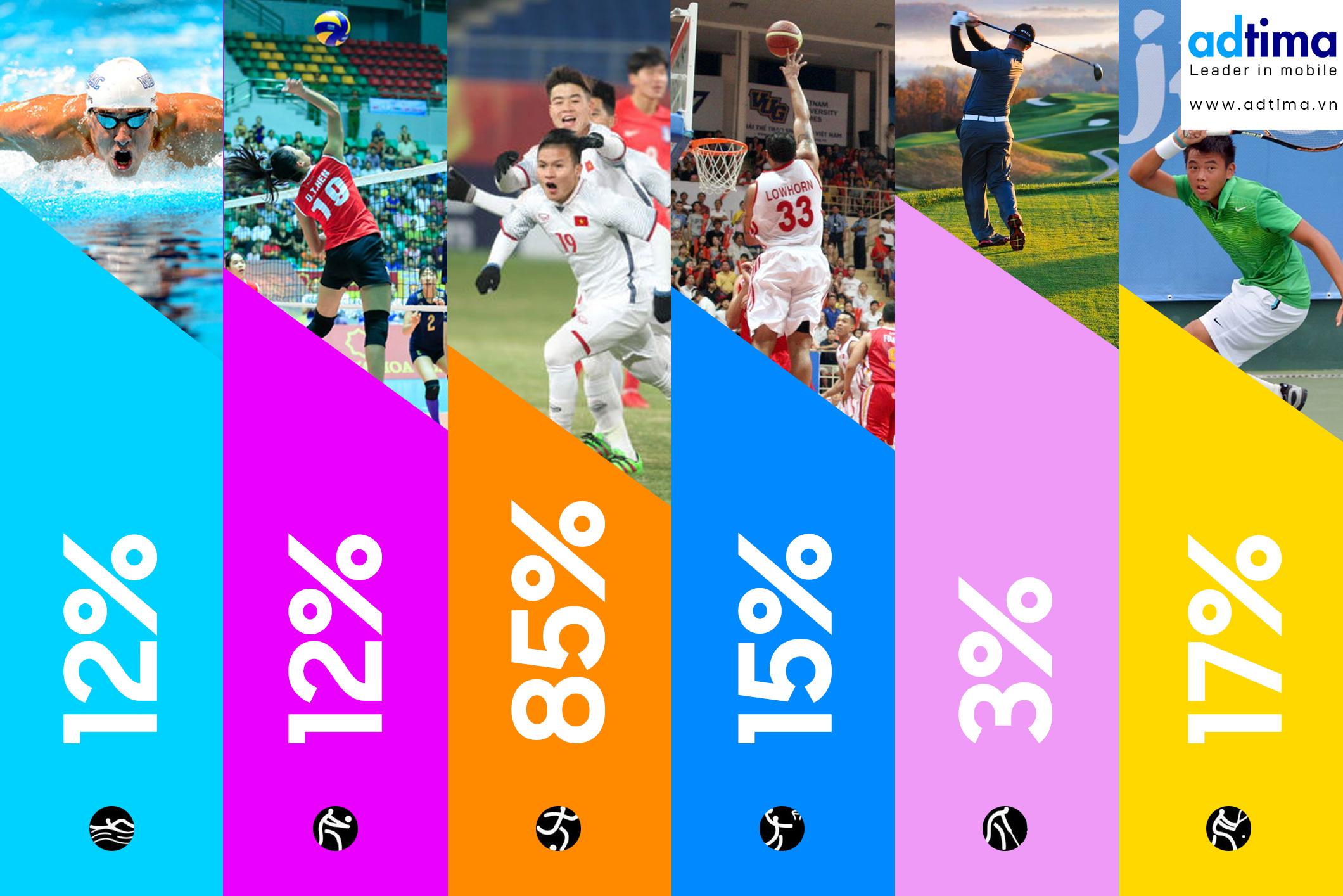 Đối với đa phần người Việt, thể thao chỉ có thể là Bóng Đá!