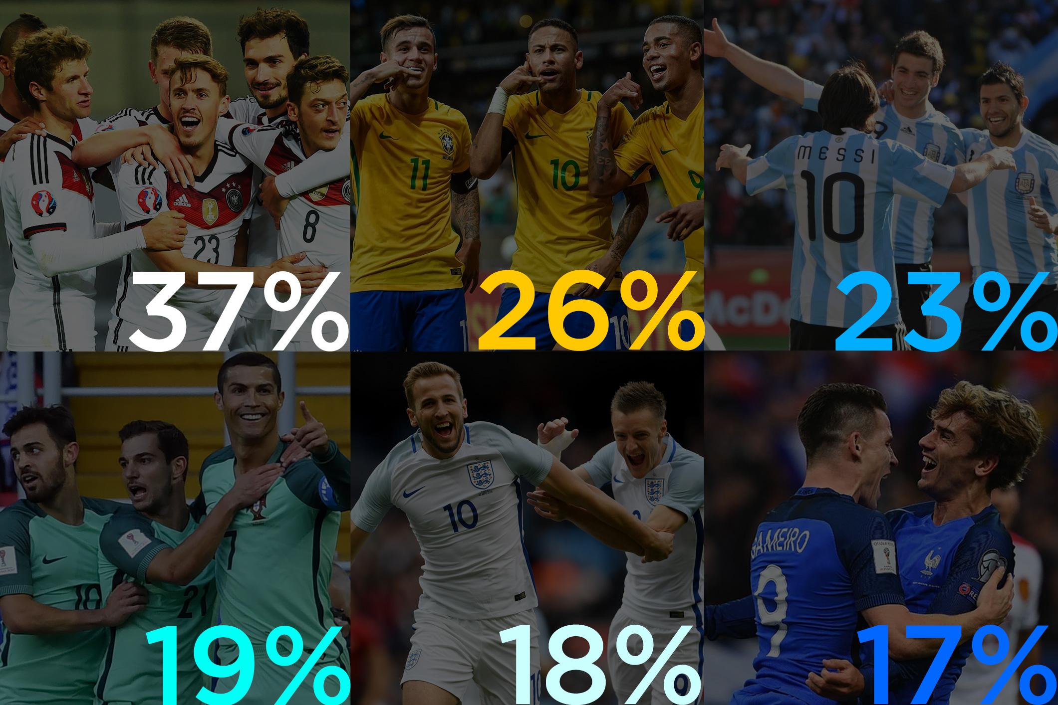 Sự quan tâm của người hâm mộ dành cho các đội bóng cũng là một insight thú vị mà marketer hoàn toàn có thể tận dụng